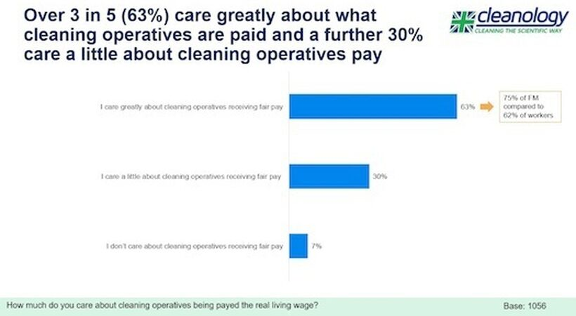 Cleanology research reveals real attitudes to rates of pay