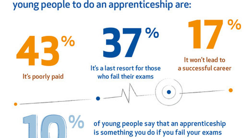 Apprenticeships hindered by lack of awareness